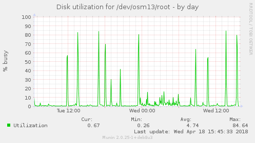 Disk utilization for /dev/osm13/root