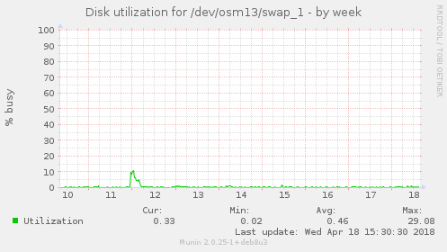Disk utilization for /dev/osm13/swap_1