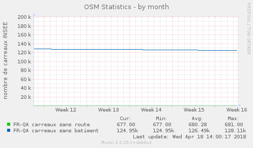 monthly graph
