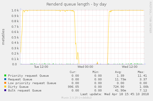 Renderd queue length