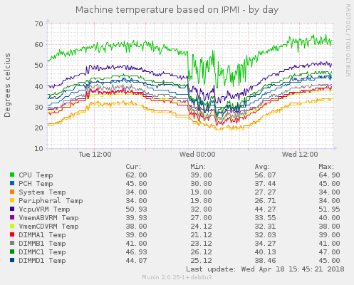 Machine temperature based on IPMI