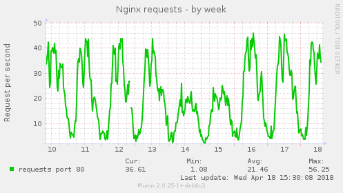 Nginx requests