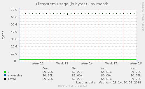 Filesystem usage (in bytes)