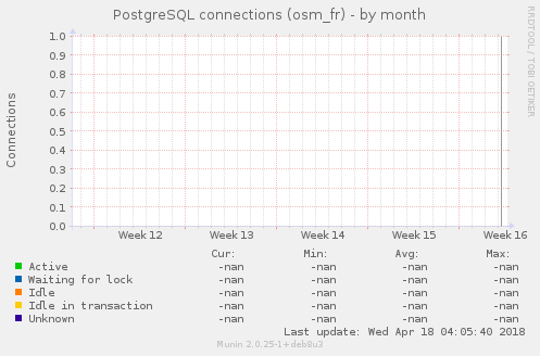 PostgreSQL connections (osm_fr)