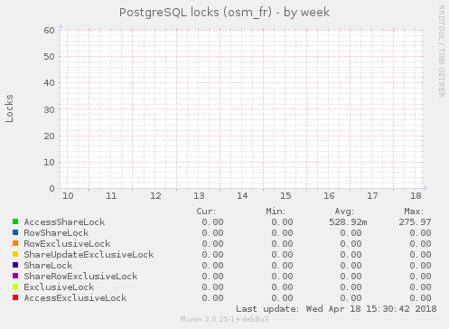 PostgreSQL locks (osm_fr)