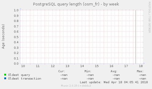 PostgreSQL query length (osm_fr)