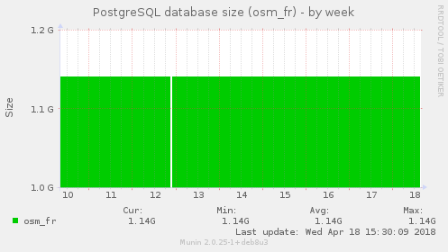 PostgreSQL database size (osm_fr)