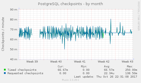 PostgreSQL checkpoints