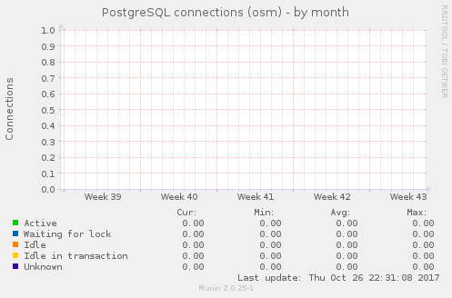 PostgreSQL connections (osm)