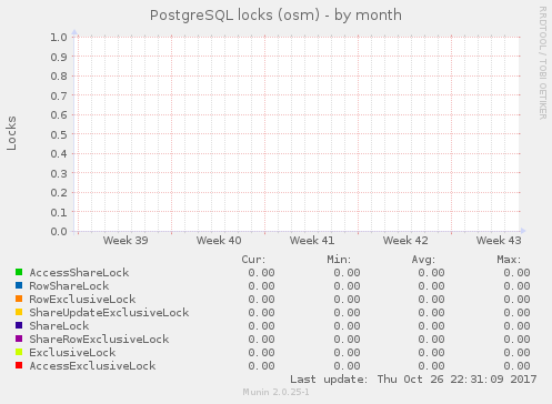 PostgreSQL locks (osm)
