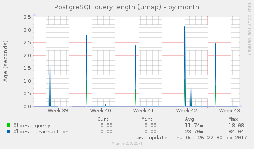 PostgreSQL query length (umap)