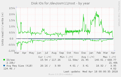 Disk IOs for /dev/osm11/root