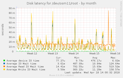 Disk latency for /dev/osm11/root