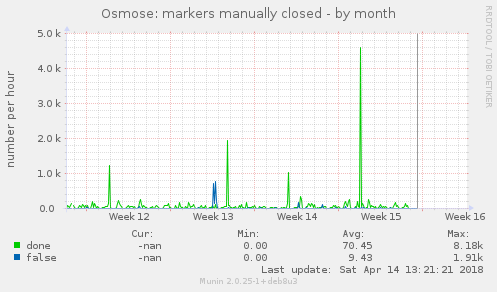 Osmose: markers manually closed