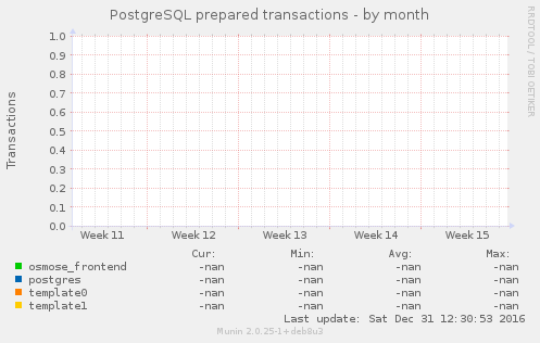 PostgreSQL prepared transactions