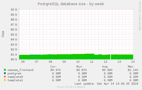 PostgreSQL database size