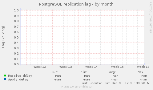 PostgreSQL replication lag