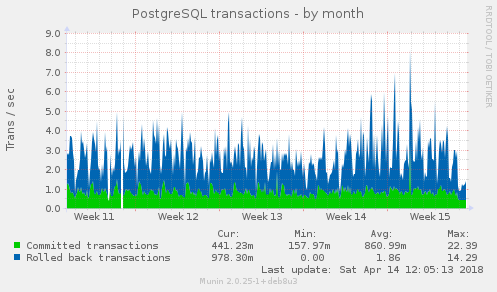 PostgreSQL transactions