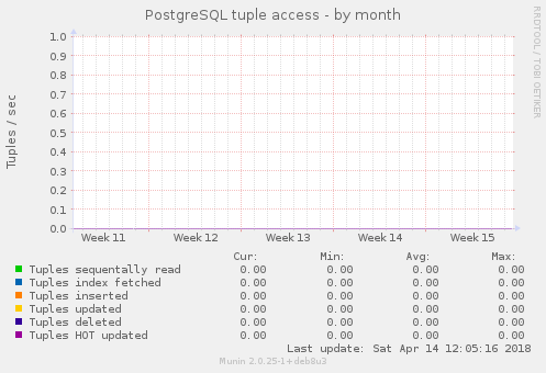PostgreSQL tuple access
