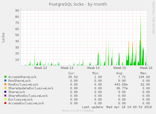 PostgreSQL locks