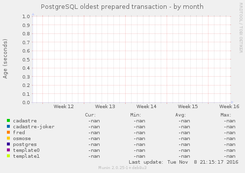 PostgreSQL oldest prepared transaction