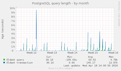 PostgreSQL query length