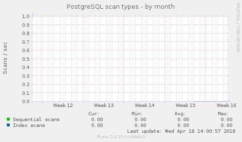 PostgreSQL scan types