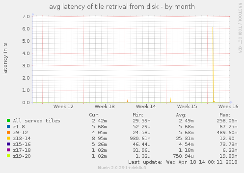 avg latency of tile retrival from disk