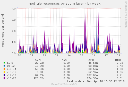 mod_tile responses by zoom layer