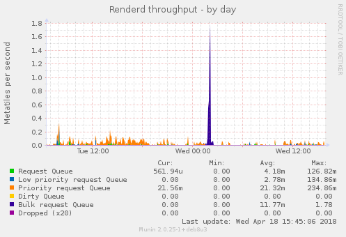 Renderd throughput