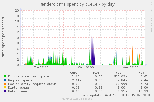 Renderd time spent by queue