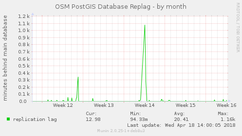 OSM PostGIS Database Replag