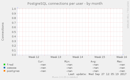 PostgreSQL connections per user