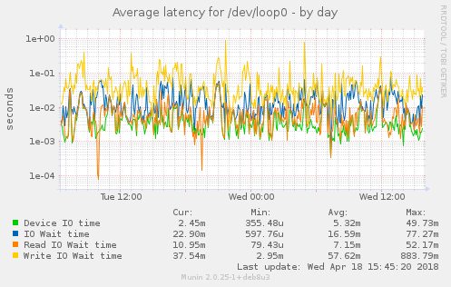 Average latency for /dev/loop0
