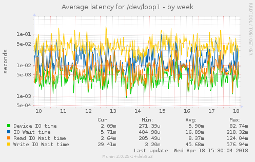Average latency for /dev/loop1