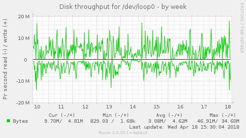 Disk throughput for /dev/loop0