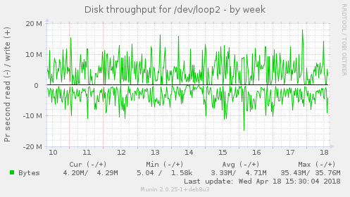 Disk throughput for /dev/loop2