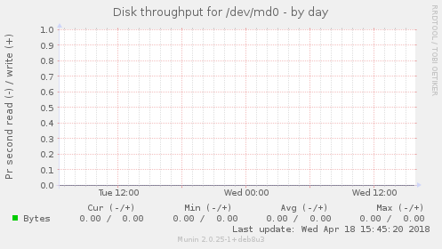 Disk throughput for /dev/md0