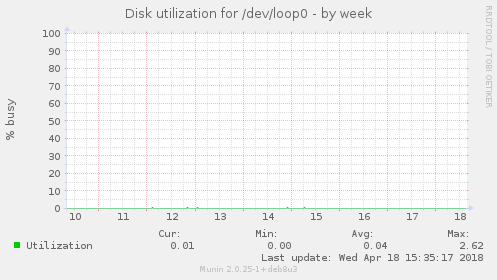 Disk utilization for /dev/loop0