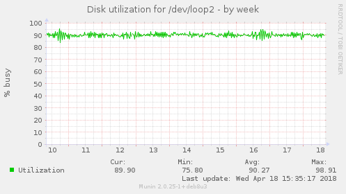 Disk utilization for /dev/loop2