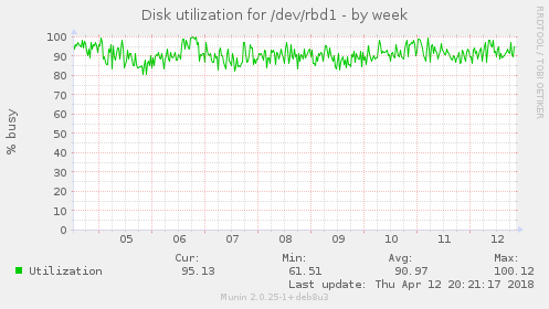 Disk utilization for /dev/rbd1