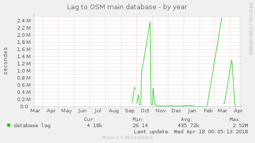 Lag to OSM main database