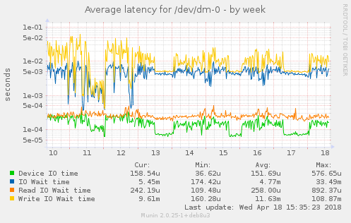 Average latency for /dev/dm-0