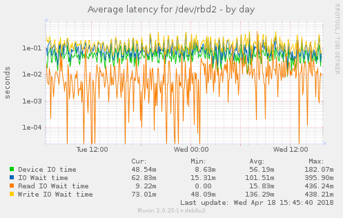 Average latency for /dev/rbd2