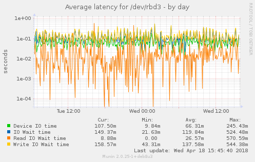 Average latency for /dev/rbd3