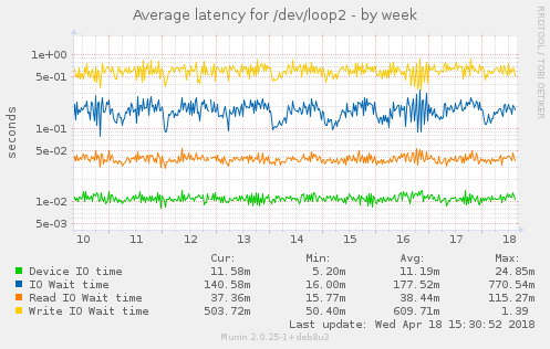 Average latency for /dev/loop2
