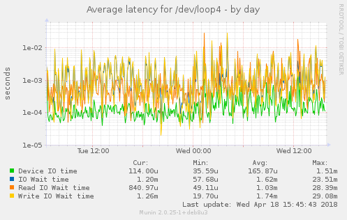 Average latency for /dev/loop4