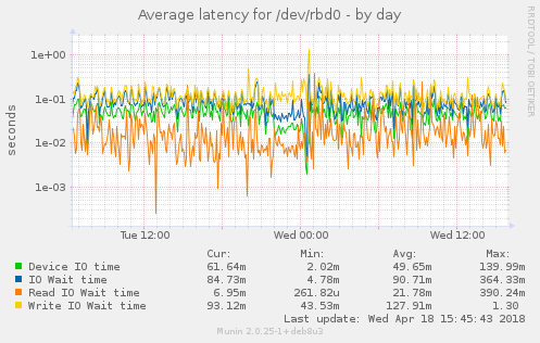 Average latency for /dev/rbd0