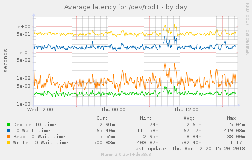 Average latency for /dev/rbd1