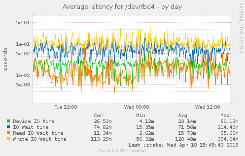 Average latency for /dev/rbd4